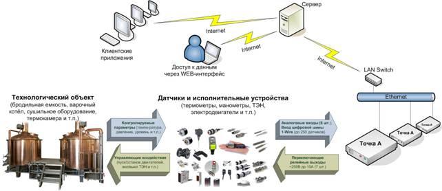 dynamic object model adaptive workflow computer